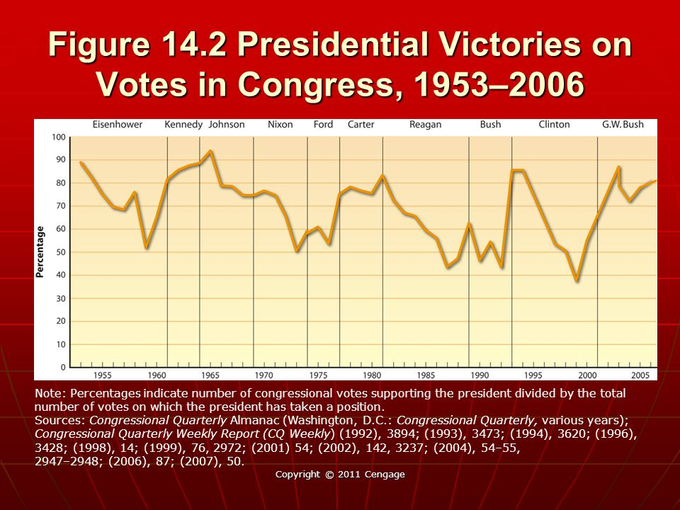 Figure 14.2 Presidential Victories on Votes in Congress, 1953–2006 Copyright © 2011 Cengage Note: Percentages indicate number of congressional votes supporting the president divided by the total number of votes on which the president has taken a position.