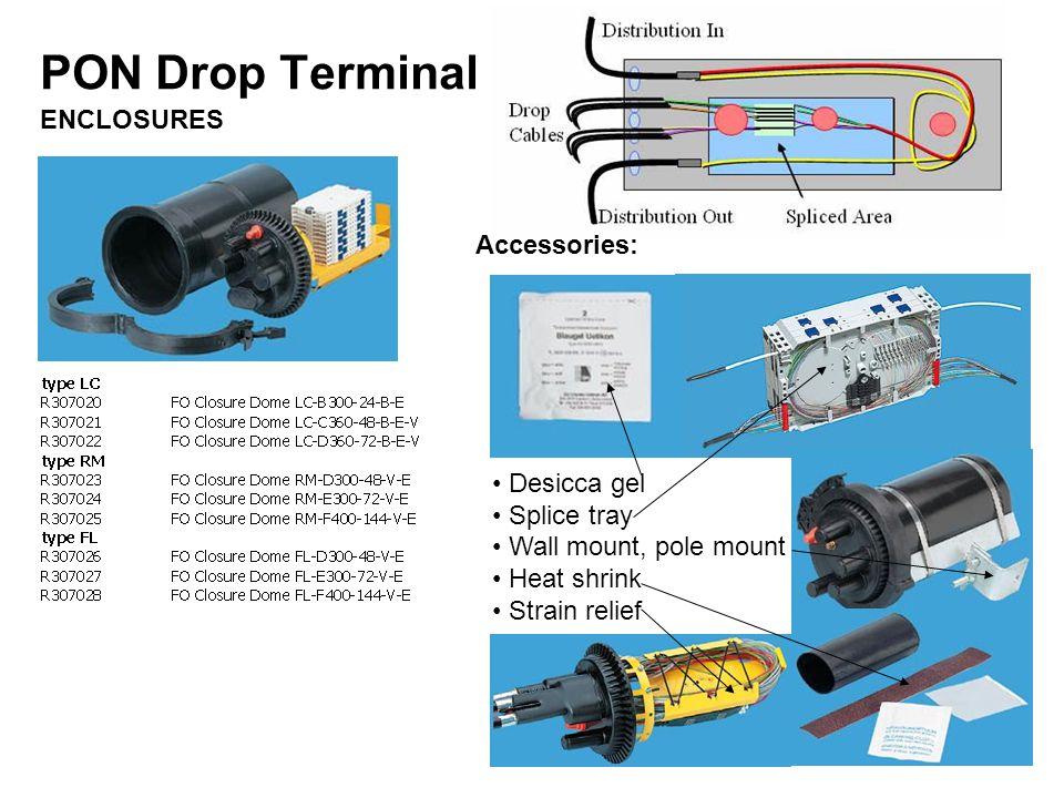 PON Drop Terminal ENCLOSURES Accessories: Desicca gel Splice tray Wall mount, pole mount Heat shrink Strain relief