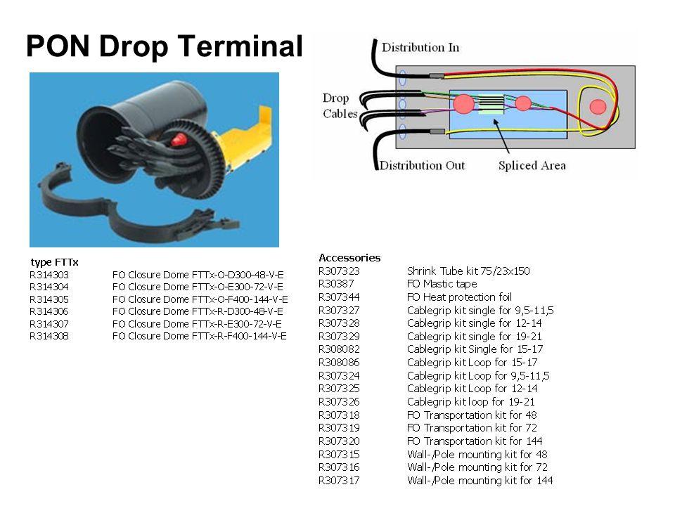 PON Drop Terminal