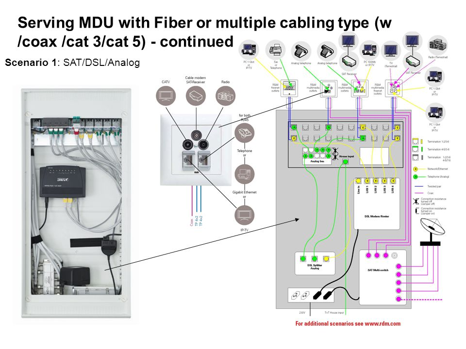 Serving MDU with Fiber or multiple cabling type (w /coax /cat 3/cat 5) - continued Scenario 1: SAT/DSL/Analog
