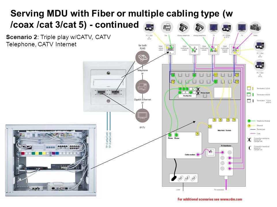 Serving MDU with Fiber or multiple cabling type (w /coax /cat 3/cat 5) - continued Scenario 2: Triple play w/CATV, CATV Telephone, CATV Internet