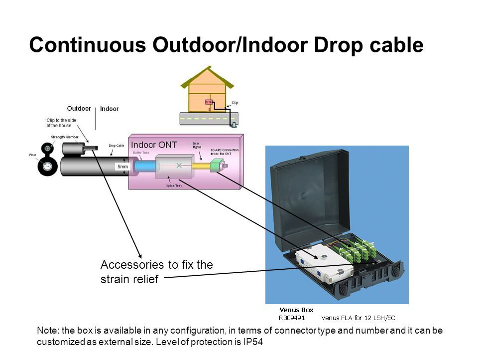 Continuous Outdoor/Indoor Drop cable Accessories to fix the strain relief Note: the box is available in any configuration, in terms of connector type