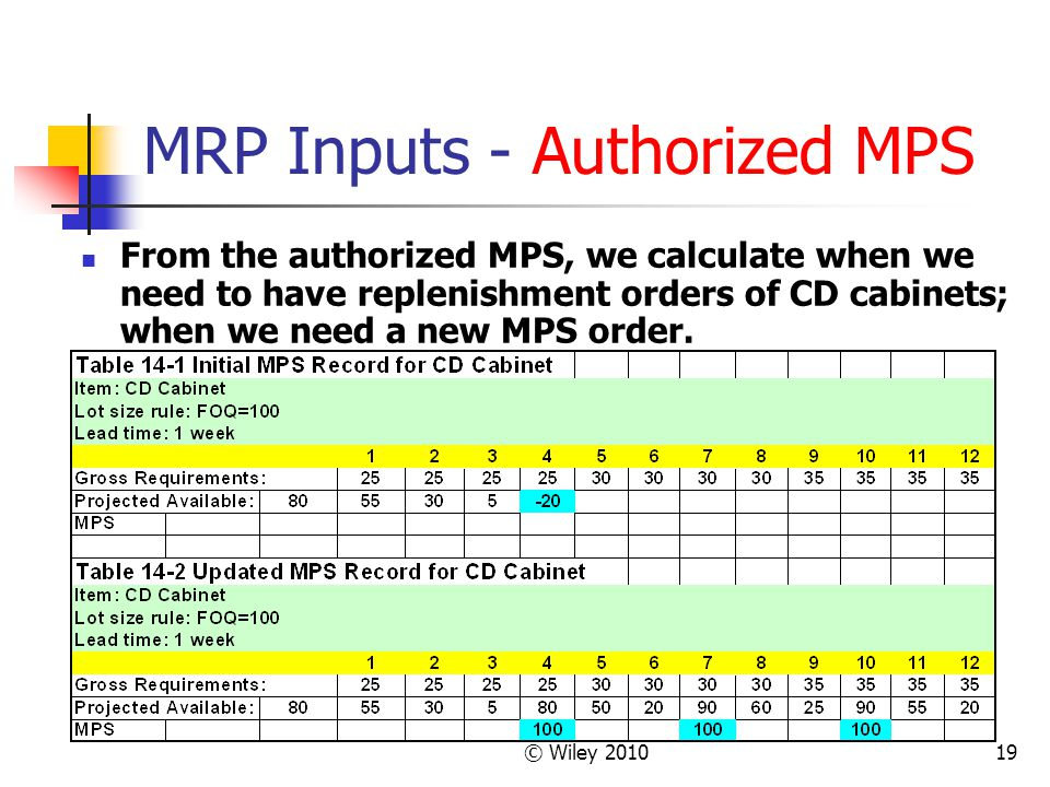 © Wiley 201019 MRP Inputs - Authorized MPS From the authorized MPS, we calculate when we need to have replenishment orders of CD cabinets; when we need a new MPS order.