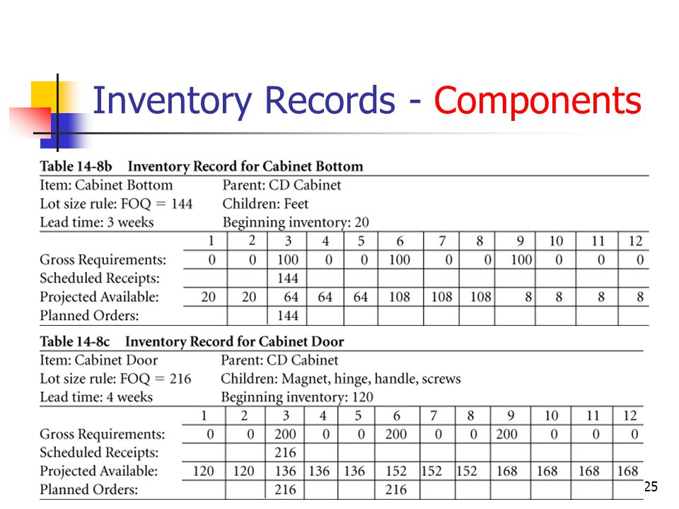 © Wiley 201025 Inventory Records - Components