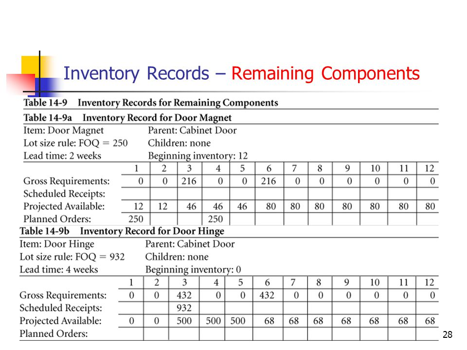© Wiley 201028 Inventory Records – Remaining Components
