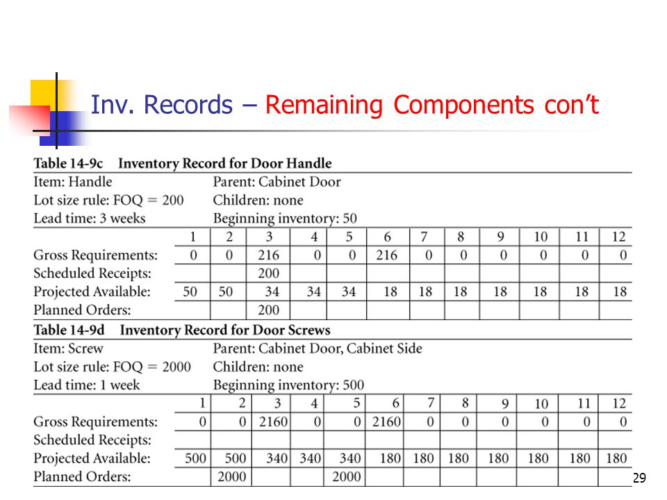 © Wiley 201029 Inv. Records – Remaining Components cont