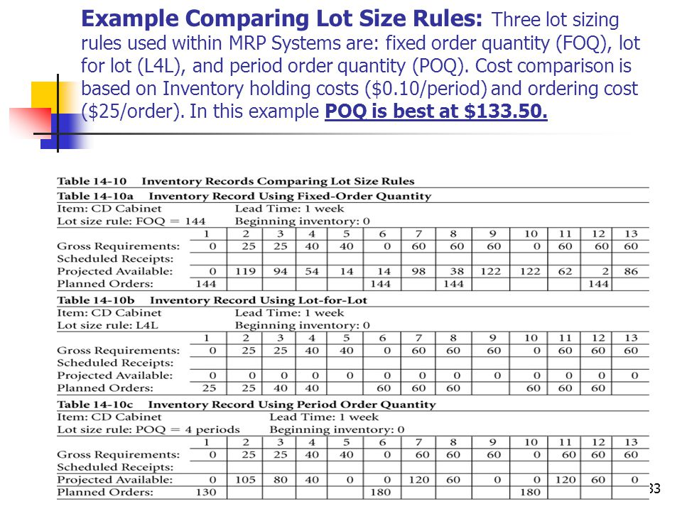 © Wiley 201033 Example Comparing Lot Size Rules: Three lot sizing rules used within MRP Systems are: fixed order quantity (FOQ), lot for lot (L4L), and period order quantity (POQ).