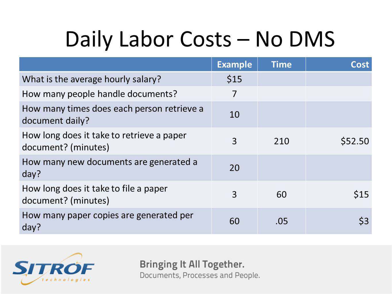 Daily Labor Costs – No DMS ExampleTimeCost What is the average hourly salary?$15 How many people handle documents?7 How many times does each person retrieve a document daily.