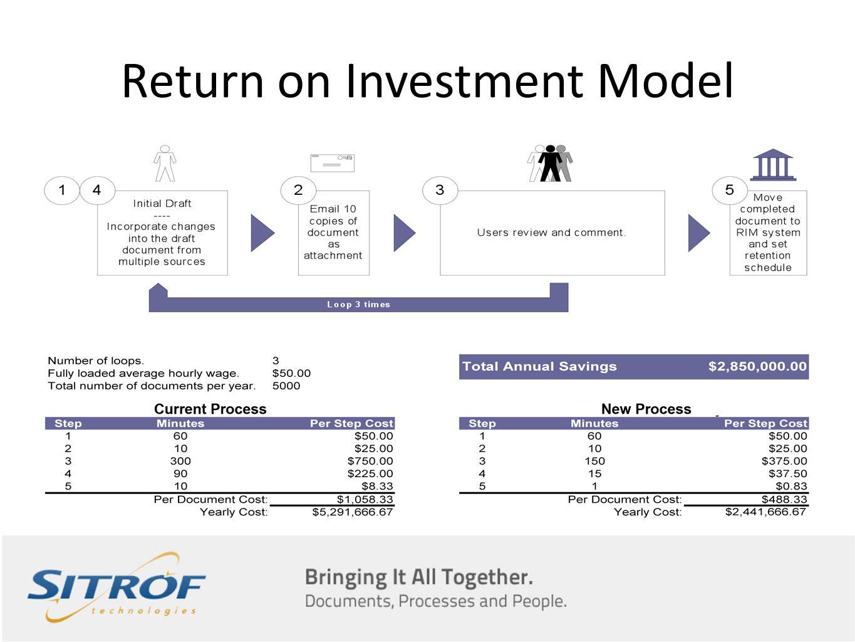 Return on Investment Model