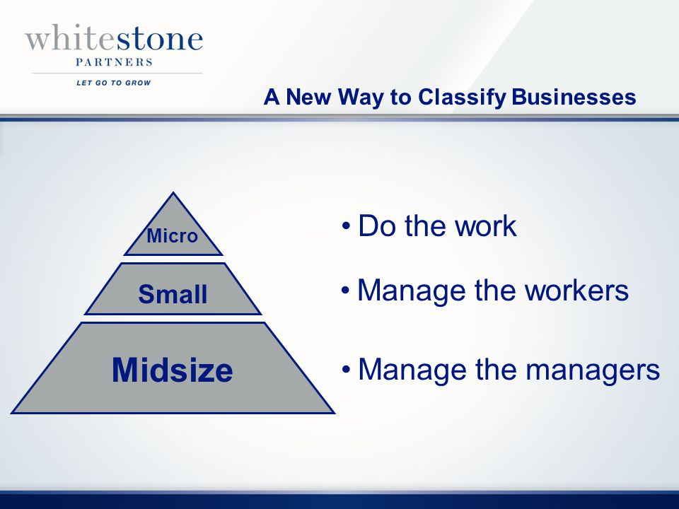 Do the work Manage the workers Manage the managers A New Way to Classify Businesses Midsize Small Micro
