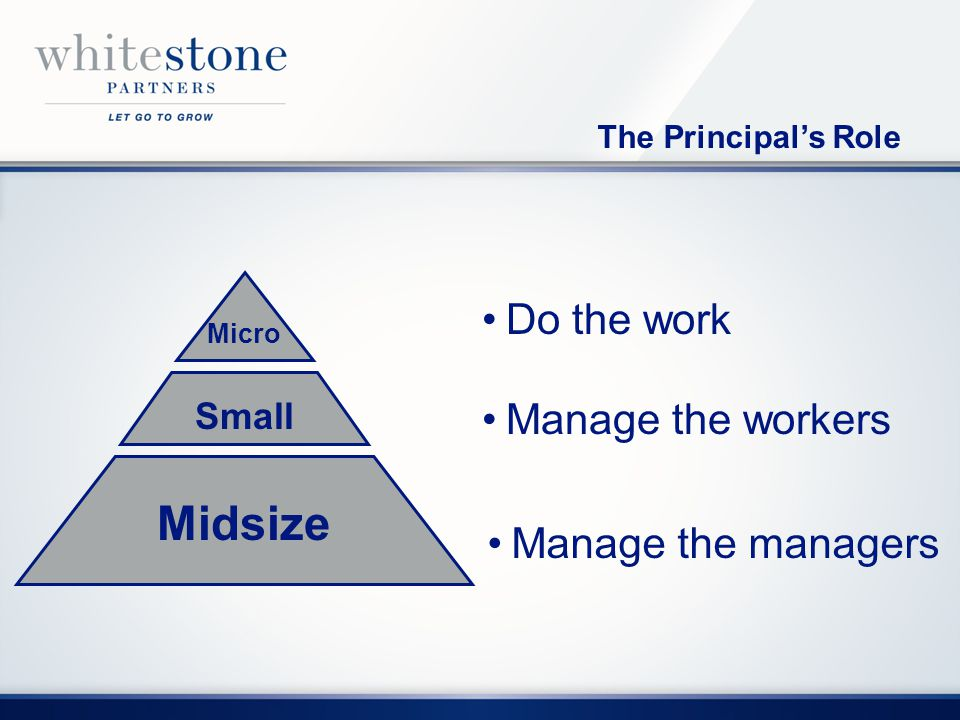 The Principals Role Midsize Small Micro Do the work Manage the workers Manage the managers