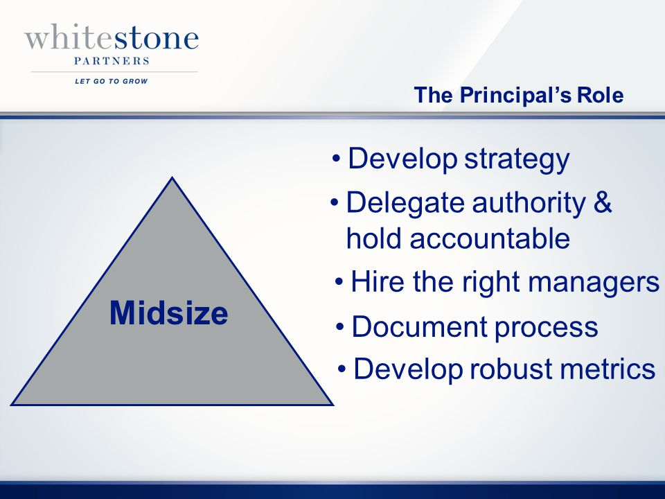 The Principals Role Midsize Small Develop strategy Midsize Delegate authority & hold accountable Document process Develop robust metrics Hire the right managers