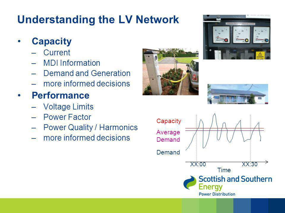 Understanding the LV Network Capacity –Current –MDI Information –Demand and Generation –more informed decisions Performance –Voltage Limits –Power Fac