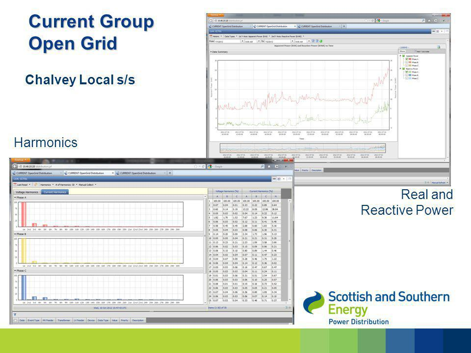 Current Group Open Grid Harmonics Real and Reactive Power Chalvey Local s/s