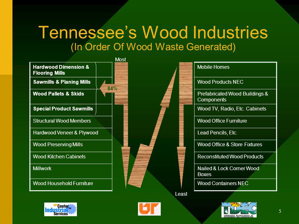6 How Much Wood Waste Is Generated 500,000 tpy – 1,000,000 tpy Largest Generators: –Hardwood Dimension & Flooring Mills –Sawmills & Planing Mills –Wood Pallets & Skids –Special Product Sawmills 146-page manual Waste Management in the Wood Products Industries