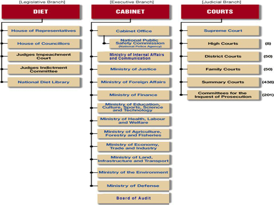 Prime Minister & Cabinet All are members of the Japanese National Diet Most are members of the House of Representatives