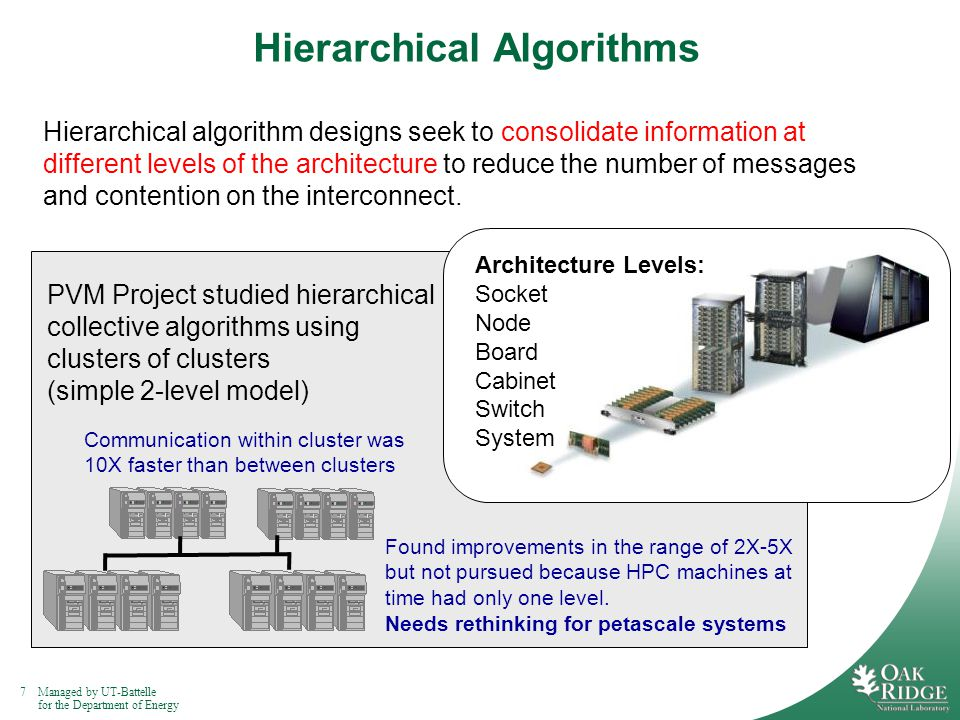 8Managed by UT-Battelle for the Department of Energy Hybrid Algorithms Hybrid algorithm designs use different algorithms at different levels of the architecture, for example, using a shared memory algorithm within a node, or an accelerator board, such as Cell, and a message passing algorithm between nodes.