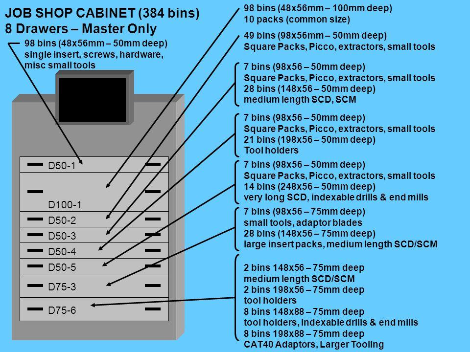 98 bins (48x56mm – 100mm deep) 10 packs (common size) 98 bins (48x56mm – 50mm deep) single insert, screws, hardware, misc small tools 49 bins (98x56mm – 50mm deep) Square Packs, Picco, extractors, small tools 7 bins (98x56 – 50mm deep) Square Packs, Picco, extractors, small tools 28 bins (148x56 – 50mm deep) medium length SCD, SCM 7 bins (98x56 – 75mm deep) small tools, adaptor blades 28 bins (148x56 – 75mm deep) large insert packs, medium length SCD/SCM 2 bins 148x56 – 75mm deep medium length SCD/SCM 2 bins 198x56 – 75mm deep tool holders 8 bins 148x88 – 75mm deep tool holders, indexable drills & end mills 8 bins 198x88 – 75mm deep CAT40 Adaptors, Larger Tooling D100-1 D50-1 D50-2 D50-3 D75-3 D75-6 JOB SHOP CABINET (384 bins) 8 Drawers – Master Only D50-4 D50-5 7 bins (98x56 – 50mm deep) Square Packs, Picco, extractors, small tools 21 bins (198x56 – 50mm deep) Tool holders 7 bins (98x56 – 50mm deep) Square Packs, Picco, extractors, small tools 14 bins (248x56 – 50mm deep) very long SCD, indexable drills & end mills