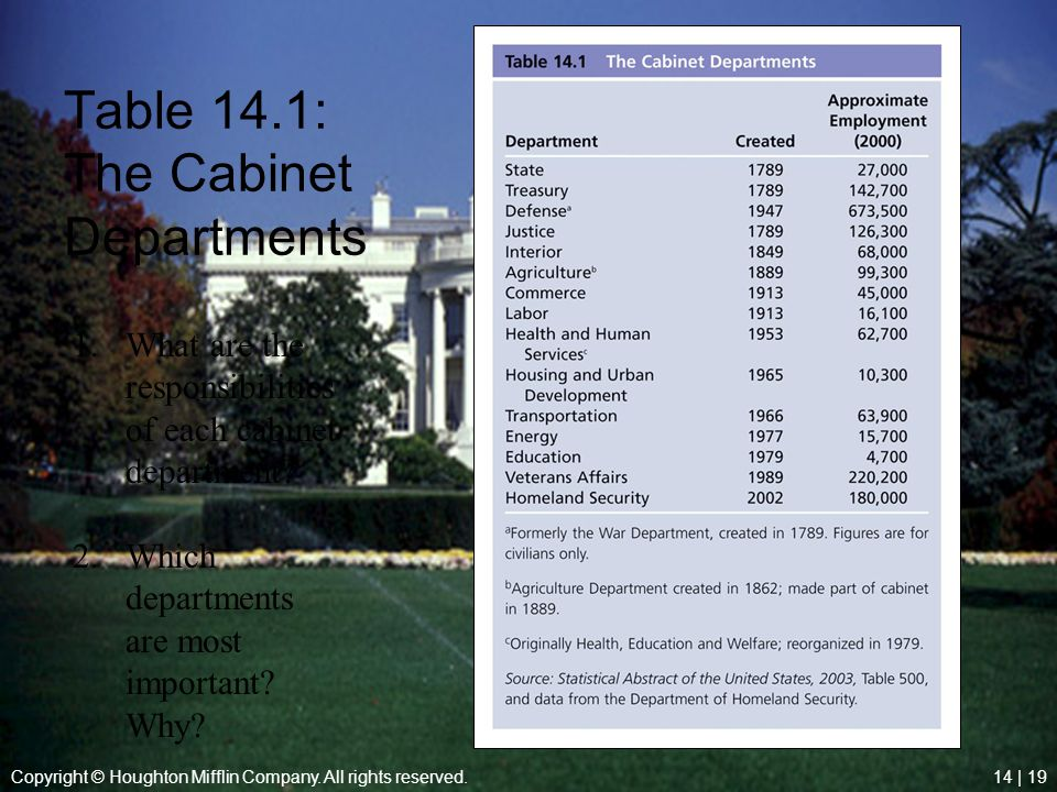 Copyright © Houghton Mifflin Company. All rights reserved.14 | 19 Table 14.1: The Cabinet Departments 1.What are the responsibilities of each cabinet
