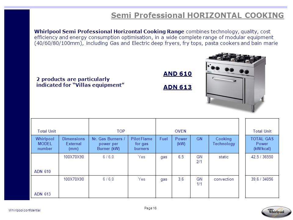 Whirlpool confidential Page 16 Whirlpool Semi Professional Horizontal Cooking Range combines technology, quality, cost efficiency and energy consumpti