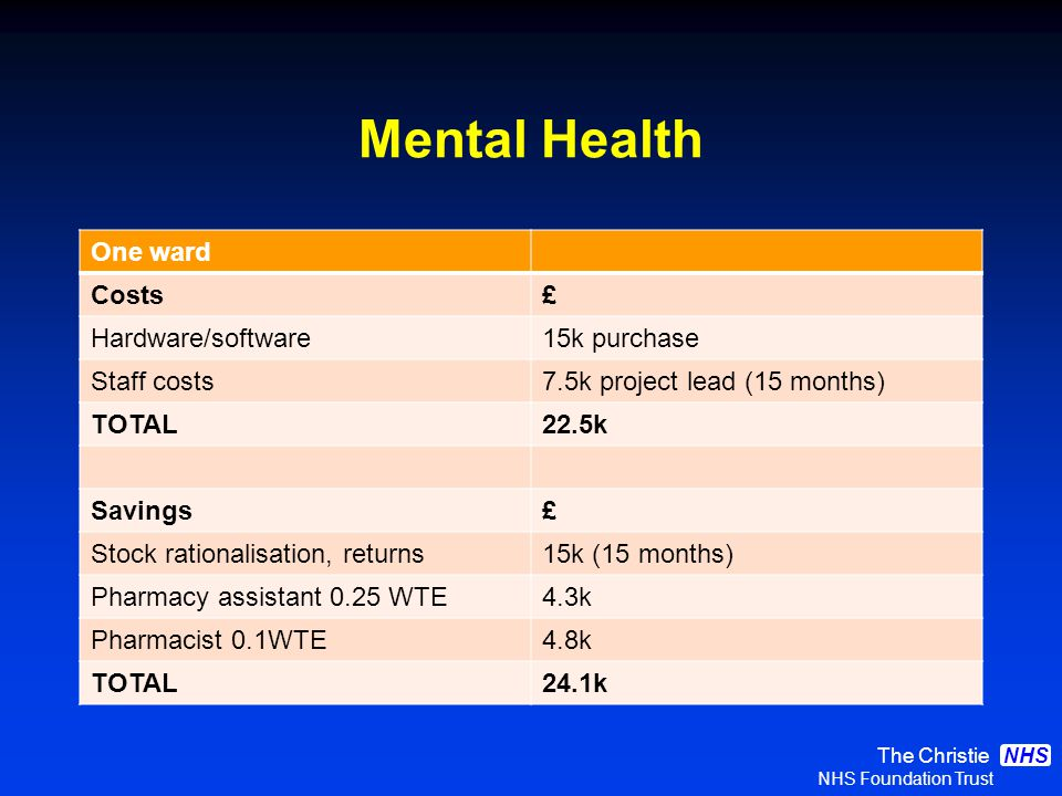 The Christie NHS Foundation Trust NHS Mental Health One ward Costs£ Hardware/software15k purchase Staff costs7.5k project lead (15 months) TOTAL22.5k Savings£ Stock rationalisation, returns15k (15 months) Pharmacy assistant 0.25 WTE4.3k Pharmacist 0.1WTE4.8k TOTAL24.1k