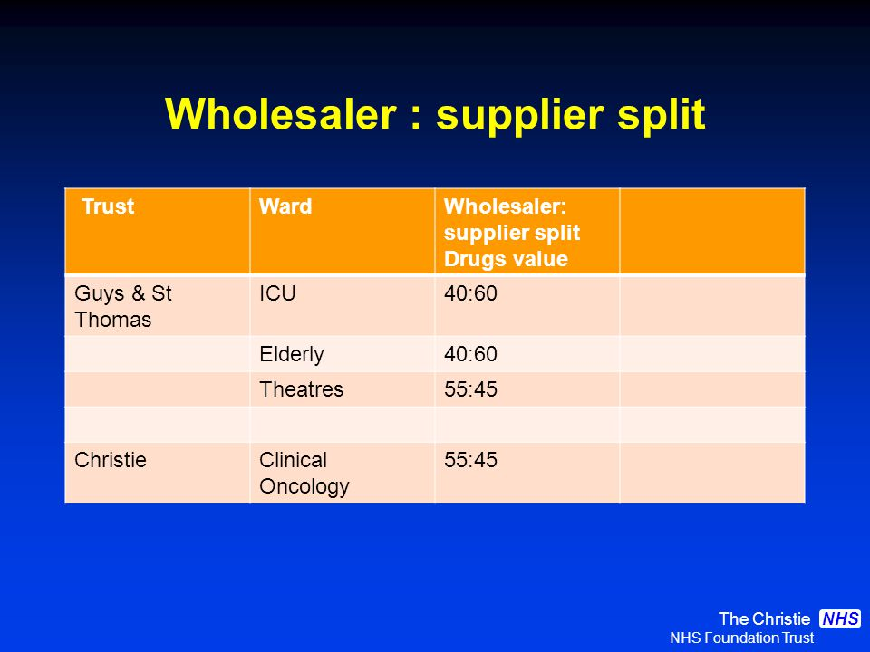 The Christie NHS Foundation Trust NHS Wholesaler : supplier split TrustWardWholesaler: supplier split Drugs value Guys & St Thomas ICU40:60 Elderly40:60 Theatres55:45 ChristieClinical Oncology 55:45