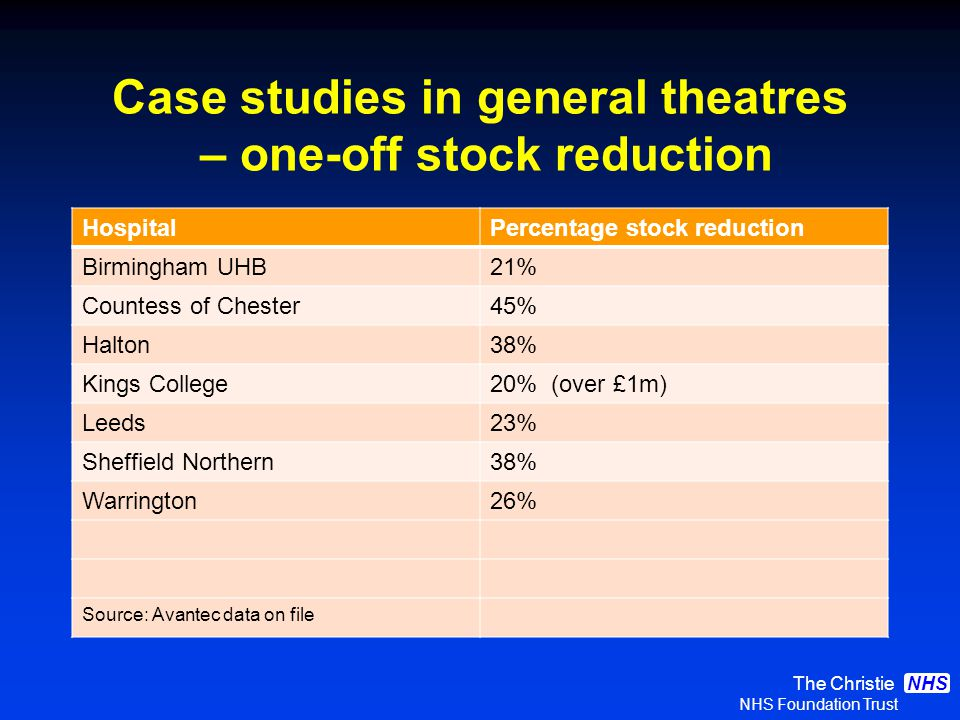 The Christie NHS Foundation Trust NHS Case studies in general theatres – one-off stock reduction HospitalPercentage stock reduction Birmingham UHB21% Countess of Chester45% Halton38% Kings College20% (over £1m) Leeds23% Sheffield Northern38% Warrington26% Source: Avantec data on file