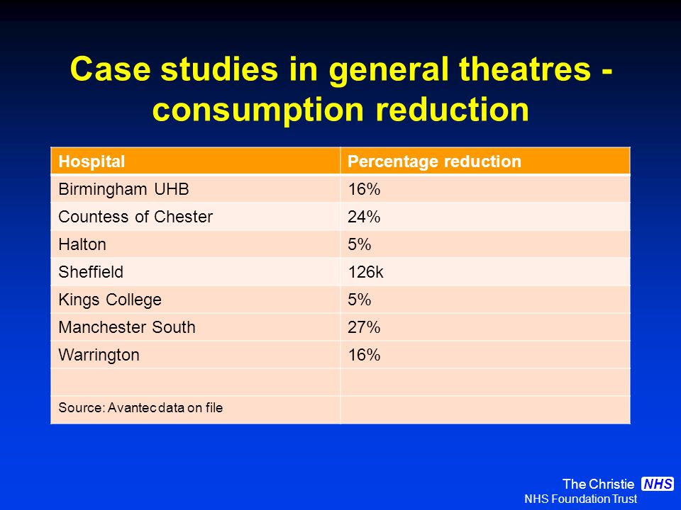 The Christie NHS Foundation Trust NHS Case studies in general theatres - consumption reduction HospitalPercentage reduction Birmingham UHB16% Countess of Chester24% Halton5% Sheffield126k Kings College5% Manchester South27% Warrington16% Source: Avantec data on file