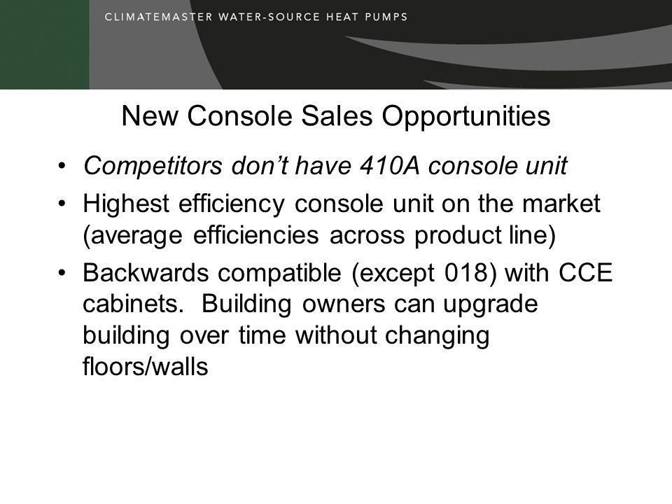 New Console Sales Opportunities Competitors dont have 410A console unit Highest efficiency console unit on the market (average efficiencies across pro