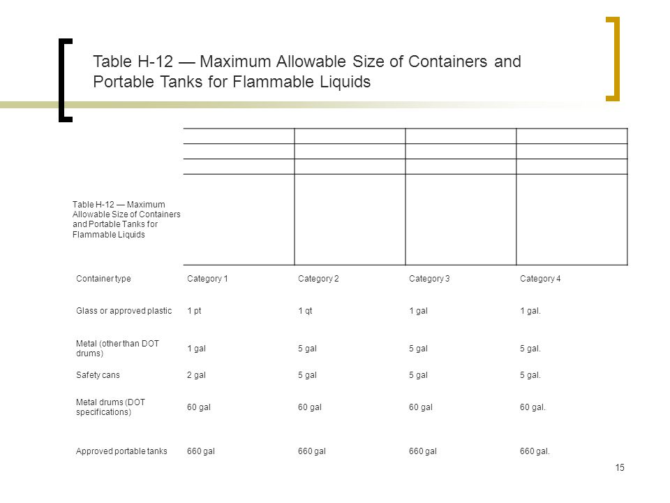 Table H-12 Maximum Allowable Size of Containers and Portable Tanks for Flammable Liquids Container typeCategory 1Category 2Category 3Category 4 Glass