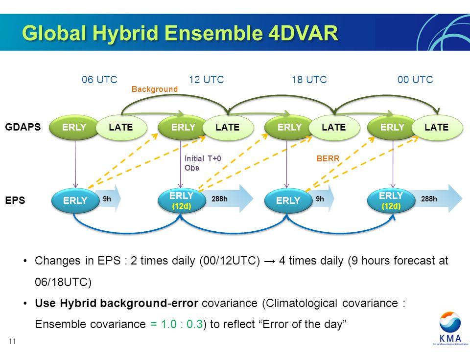 11 Global Hybrid Ensemble 4DVAR 9h 288h BERR ERLY LATE ERLY LATE ERLY LATE ERLY LATE ERLY (12d) ERLY (12d) ERLY (12d) ERLY (12d) GDAPS EPS 06 UTC12 UT