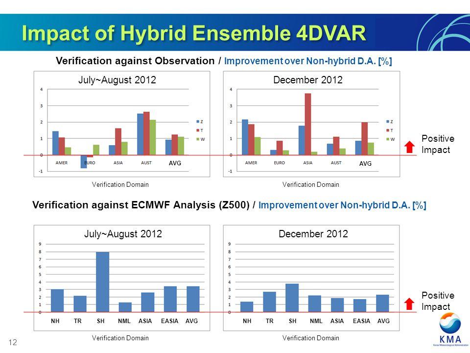 12 AVG Verification against Observation / Improvement over Non-hybrid D.A.