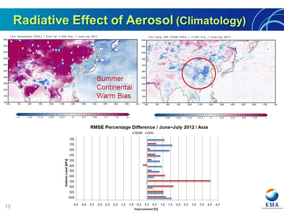 13 Radiative Effect of Aerosol (Climatology) Summer Continental Warm Bias