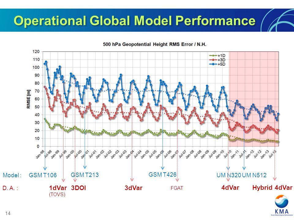 14 GSM T213 GSM T106 GSM T426 UM N320 Model : UM N512 3DOI 3dVar1dVar (TOVS) FGAT 4dVar D. A. : Hybrid 4dVar Operational Global Model Performance