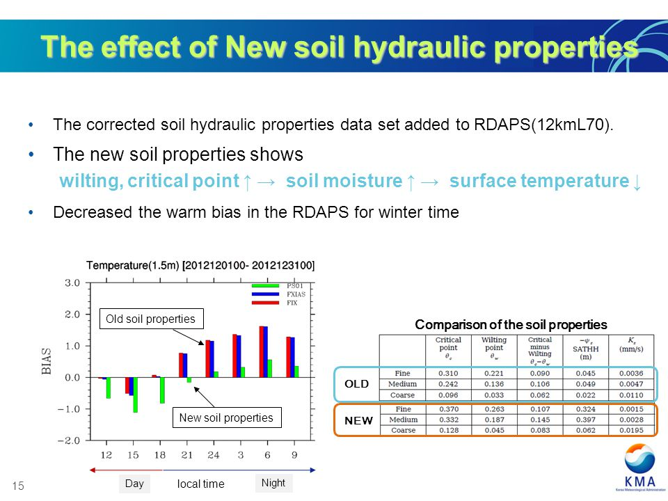 15 The effect of New soil hydraulic properties The corrected soil hydraulic properties data set added to RDAPS(12kmL70).