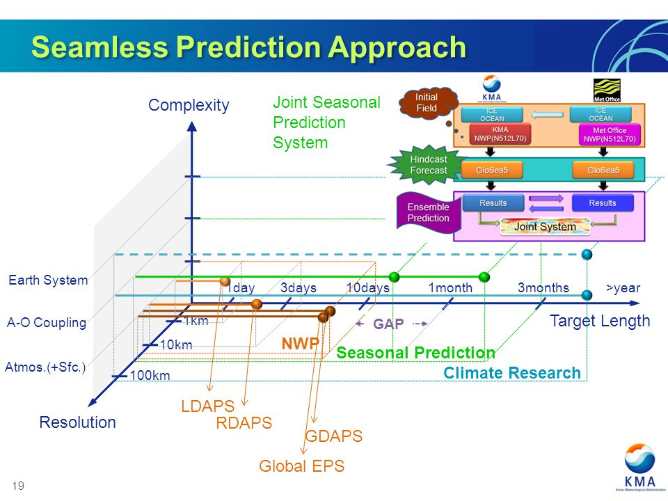 19 Seamless Prediction Approach Complexity 1day 3days10days1month3months>year 1km 10km 100km Atmos.(+Sfc.) A-O Coupling Earth System Resolution Target