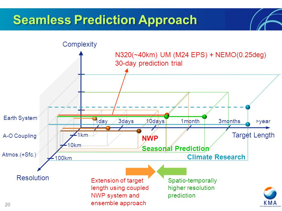 20 Complexity 1day 3days10days1month3months>year 1km 10km 100km Atmos.(+Sfc.) A-O Coupling Earth System Resolution Target Length NWP Climate Research