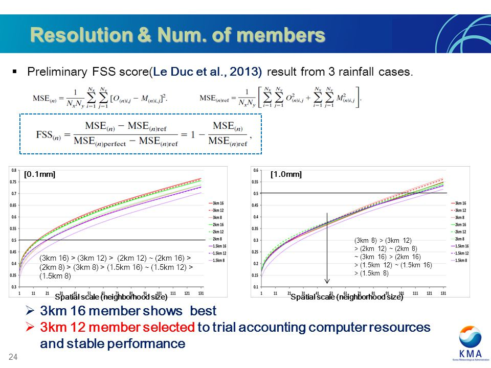 24 Resolution & Num. of members Preliminary FSS score(Le Duc et al., 2013) result from 3 rainfall cases. [1.0mm] [0.1mm] Spatial scale (neighborhood s
