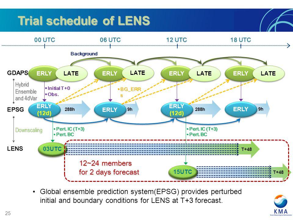 25 T+48 Trial schedule of LENS 9h 288h BG_ERR s BG_ERR s ERLY LATE ERLY LATE ERLY LATE ERLY LATE ERLY (12d) ERLY (12d) ERLY (12d) ERLY (12d) ERLY GDAP