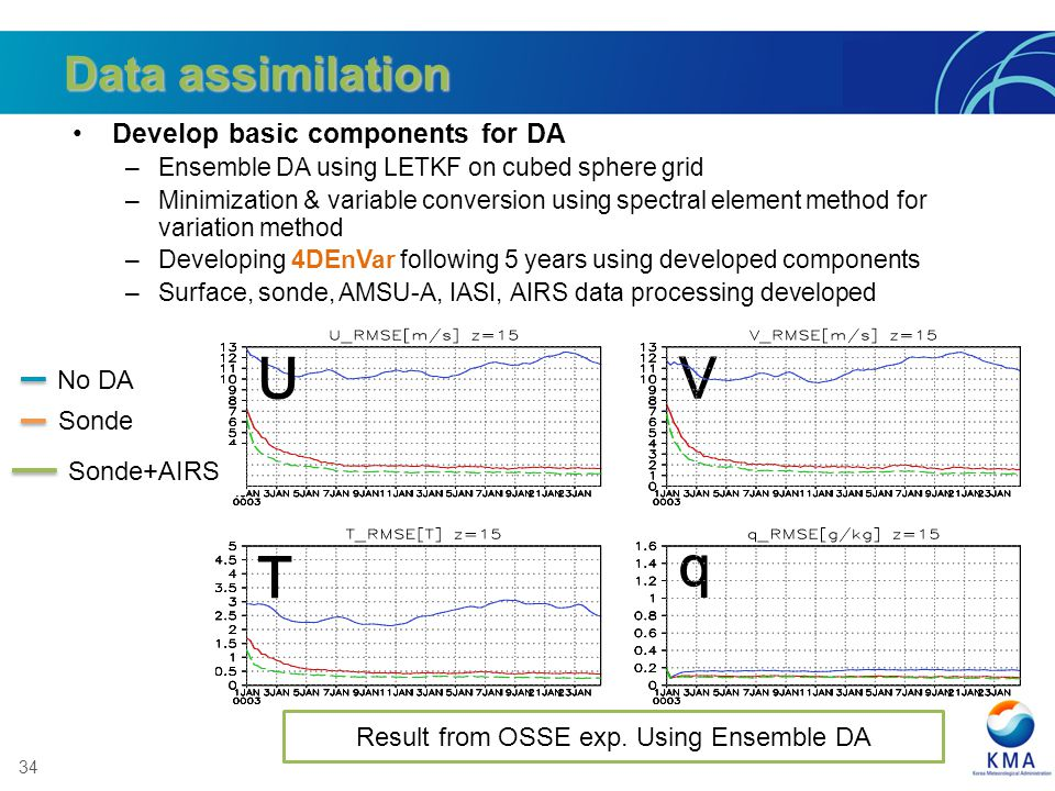 34 Data assimilation Develop basic components for DA –Ensemble DA using LETKF on cubed sphere grid –Minimization & variable conversion using spectral