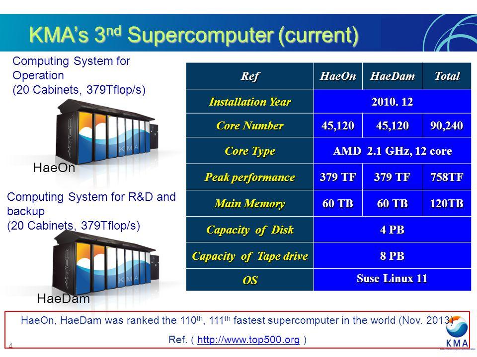 4 KMAs 3 nd Supercomputer (current) RefHaeOnHaeDamTotal Installation Year 2010. 12 Core Number 45,12045,12090,240 Core Type AMD 2.1 GHz, 12 core Peak