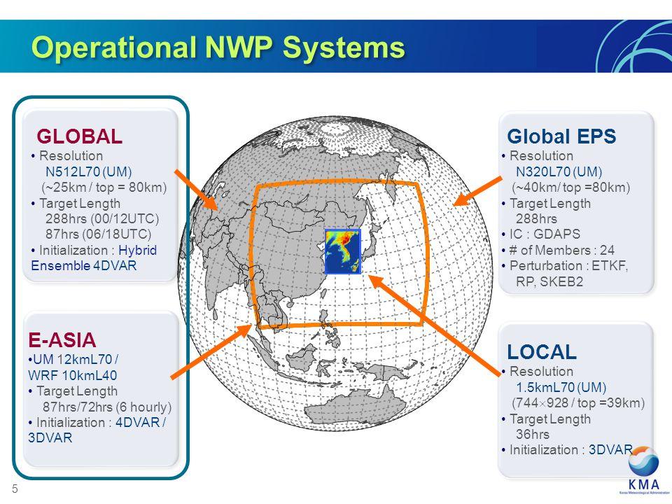 5 E-ASIA UM 12kmL70 / WRF 10kmL40 Target Length 87hrs/72hrs (6 hourly) Initialization : 4DVAR / 3DVAR GLOBAL Resolution N512L70 (UM) (~25km / top = 80