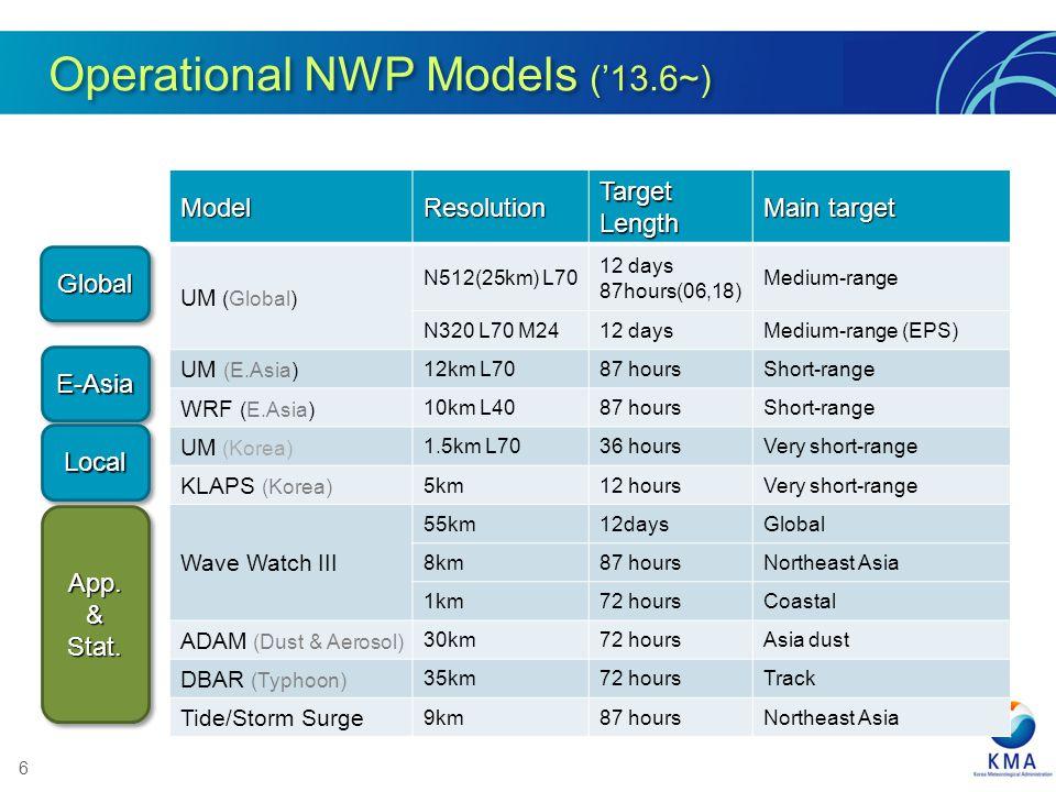 6ModelResolution Target Length Main target UM (Global) N512(25km) L70 12 days 87hours(06,18) Medium-range N320 L70 M2412 daysMedium-range (EPS) UM (E.