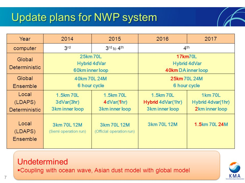 7 Update plans for NWP system Year2014201520162017 computer3 rd 3 rd to 4 th 4 th Global Deterministic 25km 70L Hybrid 4dVar 60km inner loop 17km70L Hybrid 4dVar 40km DA inner loop Global Ensemble 40km 70L 24M 6 hour cycle 25km 70L 24M 6 hour cycle Local (LDAPS) Deterministic 1.5km 70L 3dVar(3hr) 3km inner loop 1.5km 70L 4dVar(1hr) 3km inner loop 1.5km 70L Hybrid 4dVar(1hr) 3km inner loop 1km 70L Hybrid 4dvar(1hr) 2km inner loop Local (LDAPS) Ensemble 3km 70L 12M (Semi operation run) 3km 70L 12M (Official operation run) 3km 70L 12M1.5km 70L 24M Undetermined Coupling with ocean wave, Asian dust model with global model Undetermined Coupling with ocean wave, Asian dust model with global model