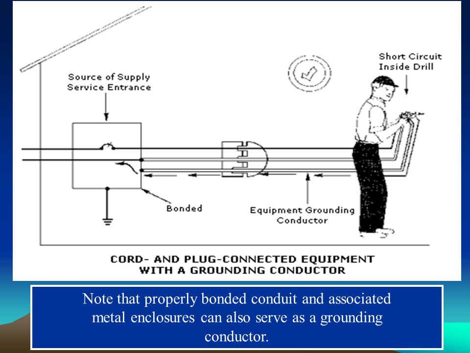 Note that properly bonded conduit and associated metal enclosures can also serve as a grounding conductor.