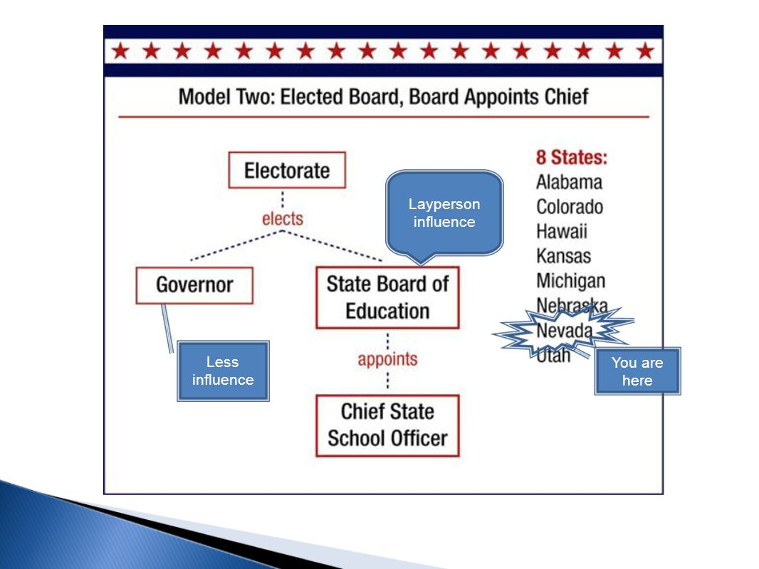 Texas o Governor appoints CSSO o CSSO serves as executive secretary of the elected state board