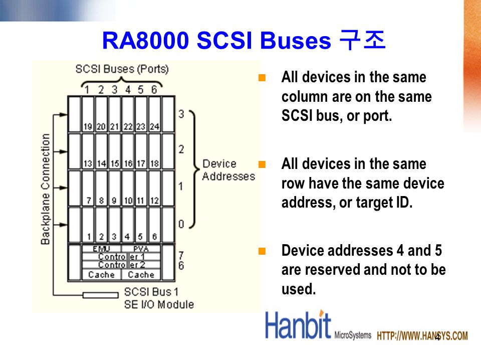 4 RA8000 SCSI Buses All devices in the same column are on the same SCSI bus, or port.