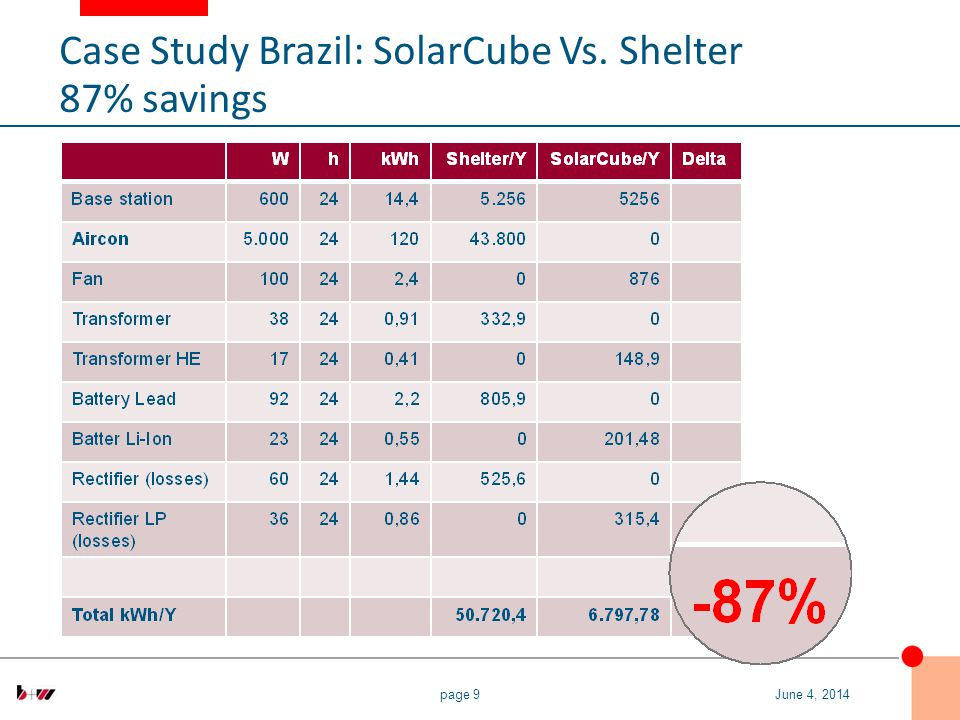 page 9June 4, 2014 Case Study Brazil: SolarCube Vs. Shelter 87% savings