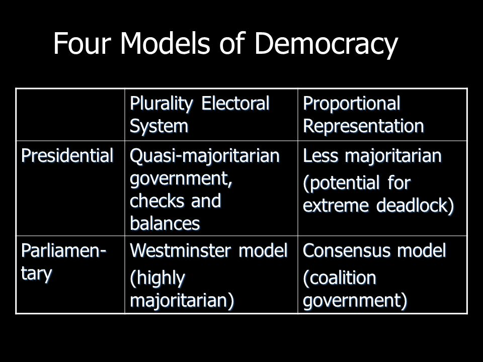 Plurality Electoral System Proportional Representation Presidential Quasi-majoritarian government, checks and balances Less majoritarian (potential for extreme deadlock) Parliamen- tary Westminster model (highly majoritarian) Consensus model (coalition government) Four Models of Democracy