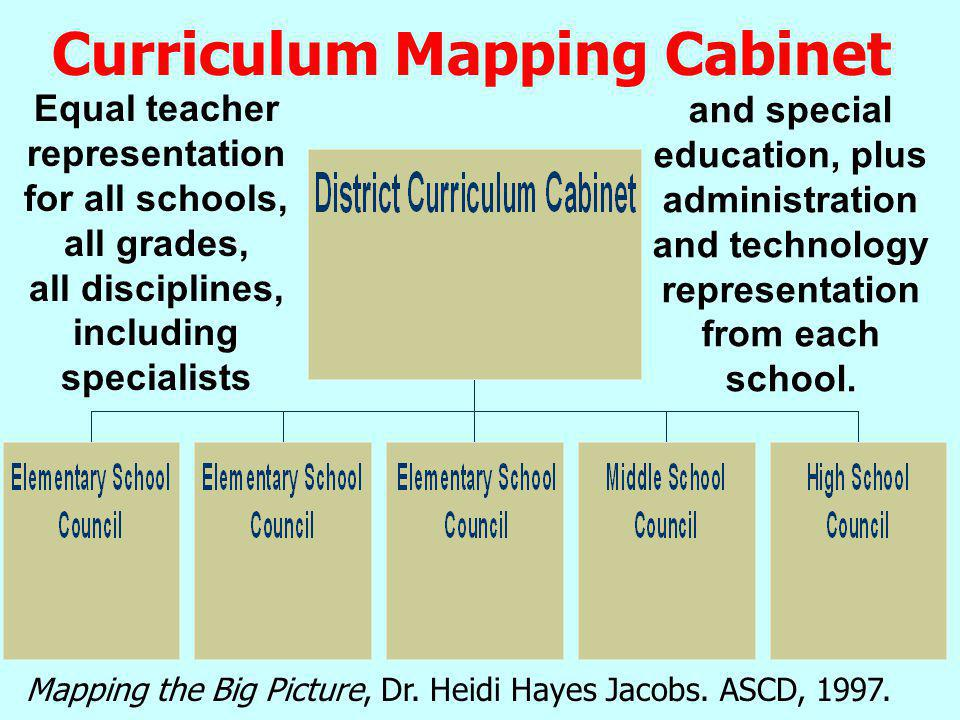 Curriculum Mapping Intra-Organizations CM Council Each school-site in the district creates and maintains its own CM Council with support from the other CM intra-organizations and CM Coordinator.